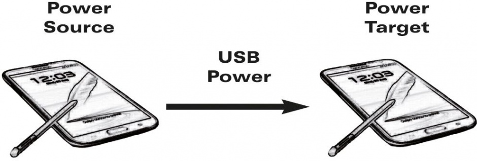 Imagine Cablu de incarcare micro USB-B T-T Alb 0.3m, Value 11.99.8307-2