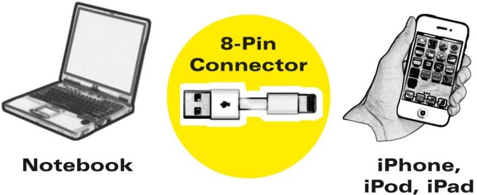 Imagine Cablu USB la micro USB-B + adaptor Lightning iPhone 5/6/7 Alb 1m, Roline 11.02.8325-4