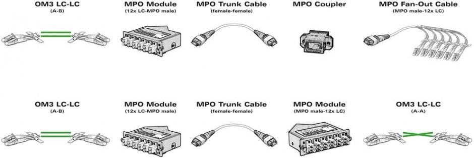 Imagine Cablu fibra optica OM3 MPO/12x LC turcoaz 2m, Roline 21.17.0300