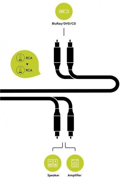 Imagine Cablu audio 2 x RCA la 2 x RCA CCS T-T 5m, Goobay 77397-4
