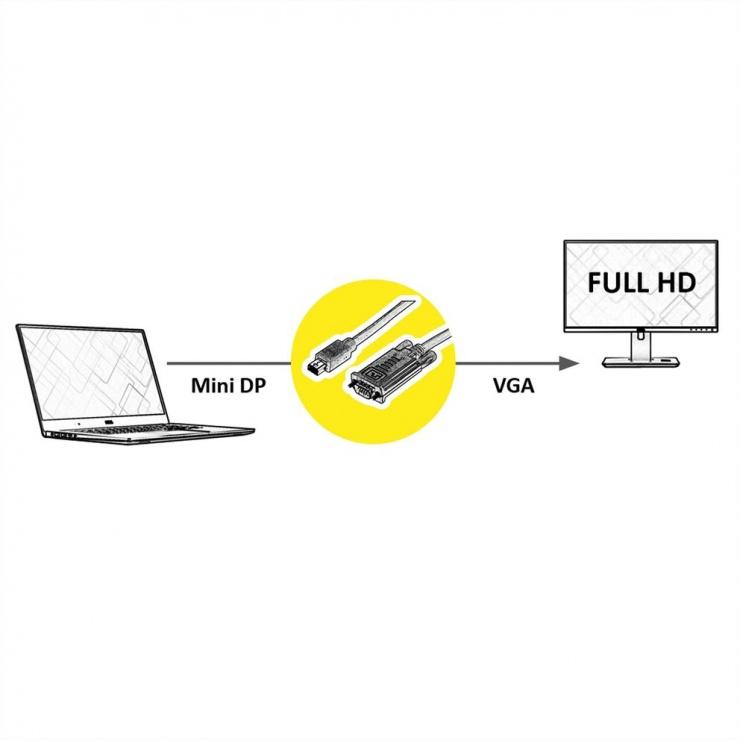 Imagine Cablu Mini Displayport la VGA 1080p T-T 5m Negru, Value 11.99.5809