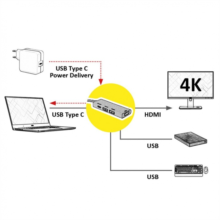 Imagine Docking station GOLD USB- C 3.1 la HDMI 4K@30Hz, 2 x USB-A, 1 x USB-C PD (Power Delivery), Roline 12