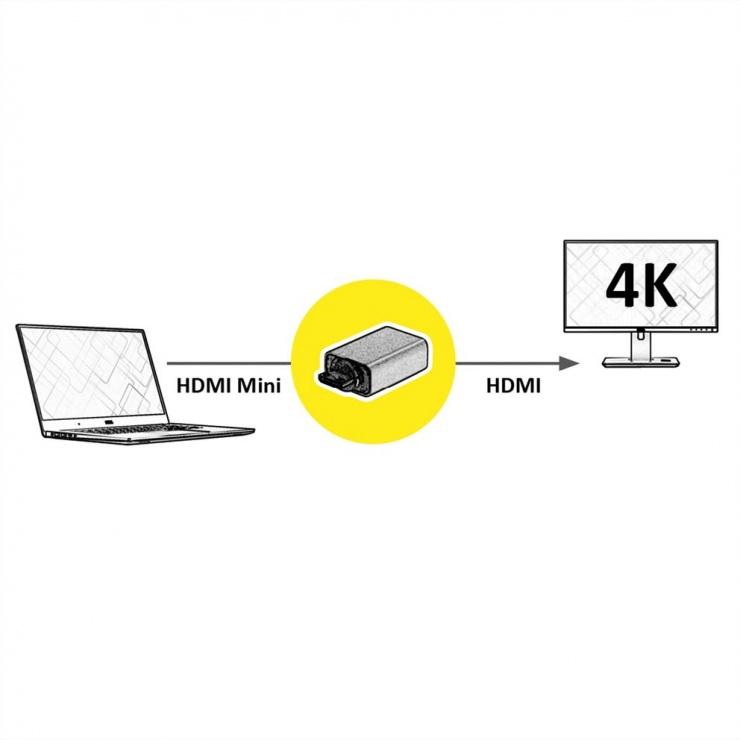 Imagine Adaptor mini HDMI-C la HDMI-A GOLD 4K@60Hz, Roline 12.03.3154