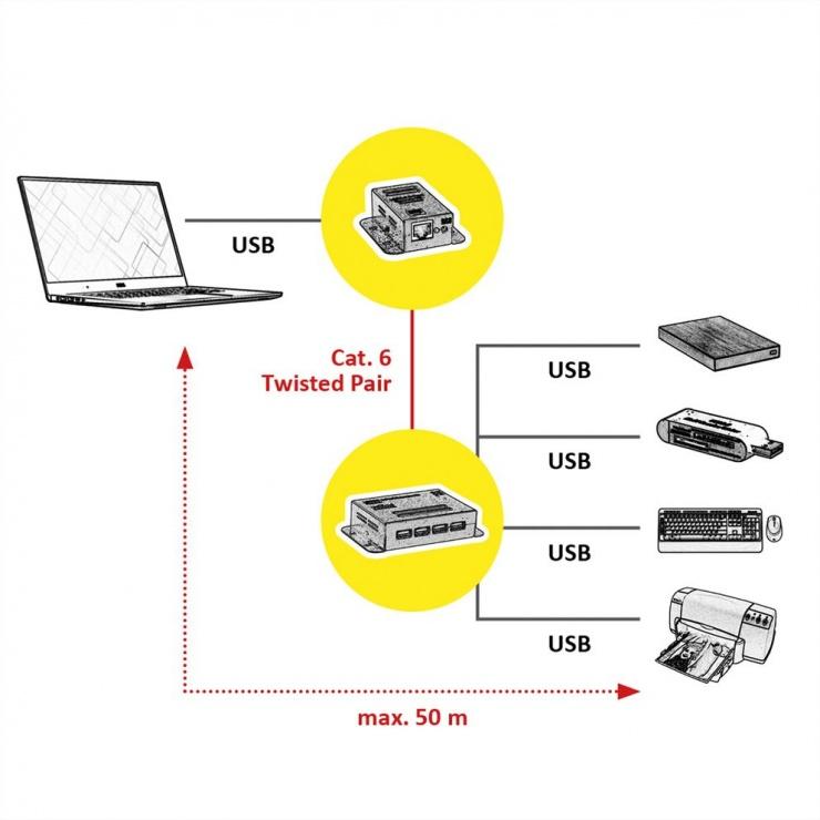 Imagine Extender USB pana la 50m via RJ45 + HUB 4 porturi, Roline 12.04.1101