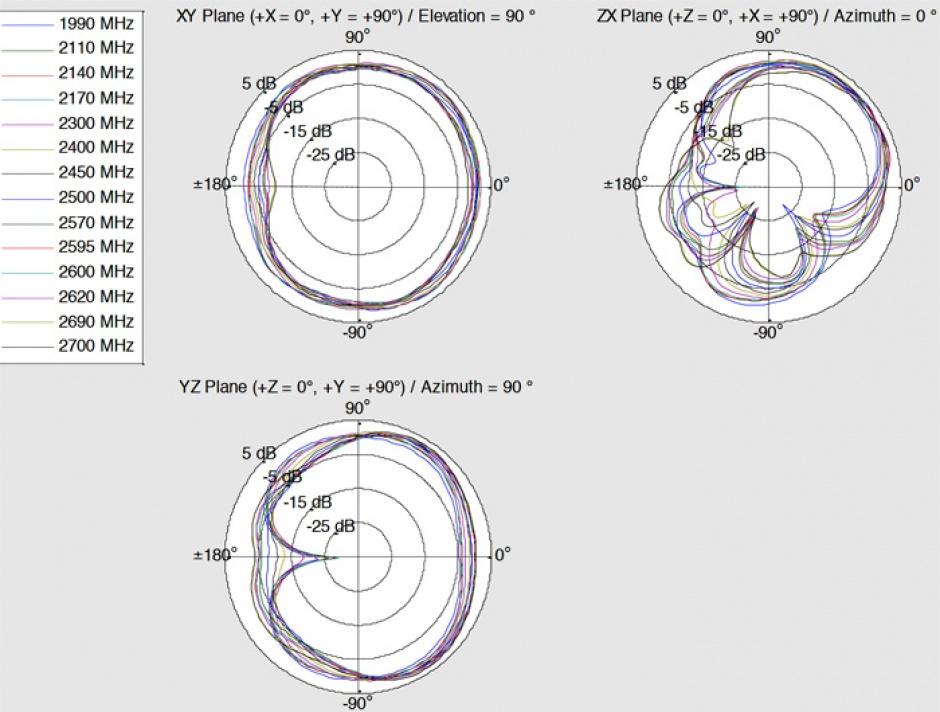 Imagine Antena LTE WLAN Dual Band RP-SMA 1 - 4 dBi omnidirectional rotabila, Delock 12409