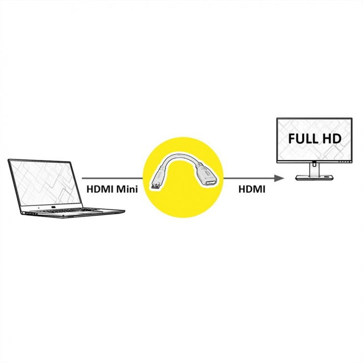 Imagine Adaptor mini HDMI-C la HDMI T-M 15cm, Value 12.99.3120-1