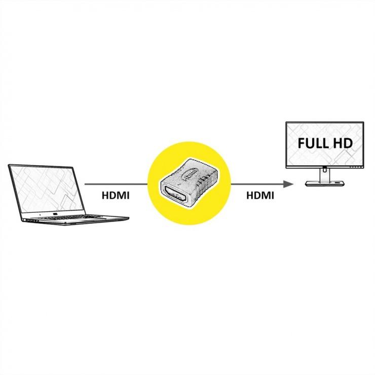 Imagine Adaptor HDMI M-M, Value 12.99.3151