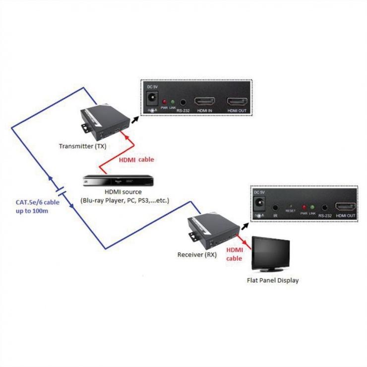 Imagine Receiver HDMI over TP, Roline 14.01.3469-2