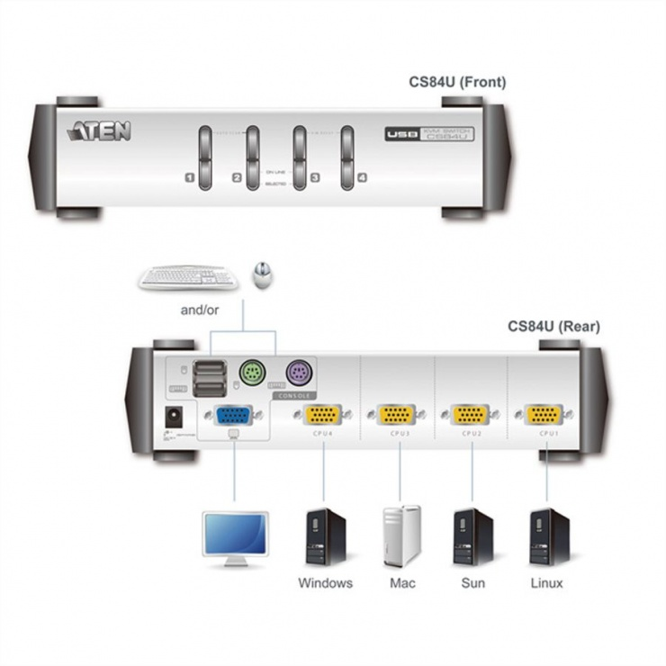 Imagine KVM Switch PS/2-USB VGA cu 4 porturi, Aten CS84U-2