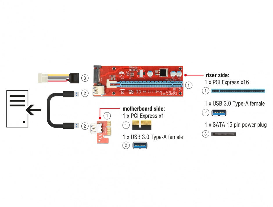 Imagine Riser Card mining PCI Express x1 > x16 alimentare SATA, Delock 41423