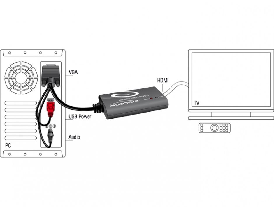 Imagine Convertor VGA la HDMI cu Audio, Delock 62408