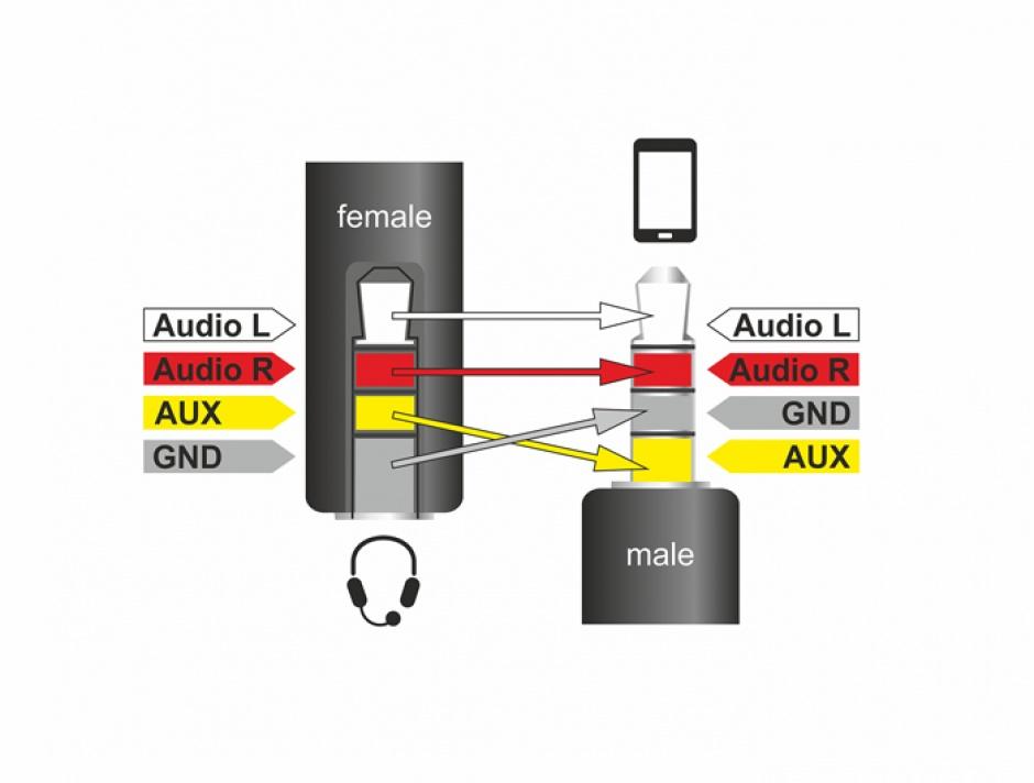Imagine Cablu Stereo jack 3.5 mm 4 pini T-M, Delock 62498