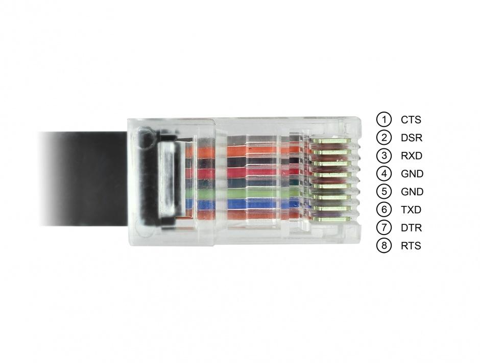 Imagine Cablu USB-C la Serial RS-232 RJ45 (pentru router CISCO) T-T 2m Negru, Delock 63912