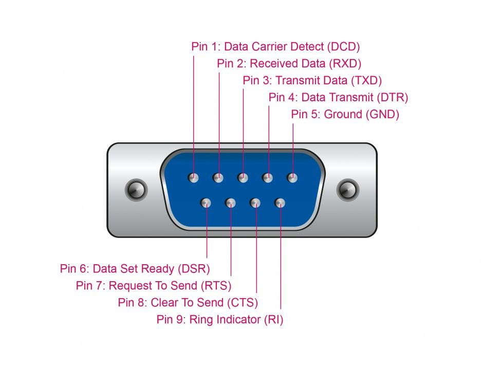 Imagine Adaptor USB la Serial RS-232 DB9 FTDI, Delock 66282