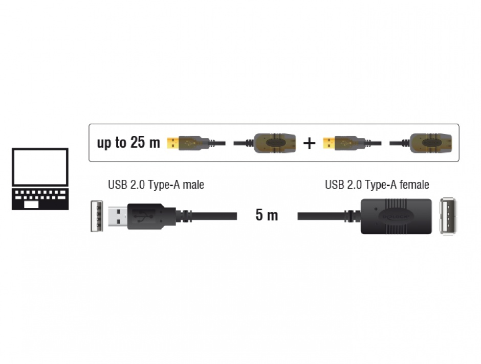 Imagine Cablu prelungitor activ USB 2.0 tip A T-M 5m, Delock 82308