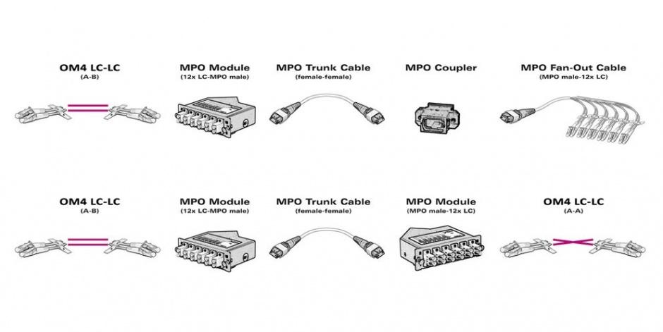 Imagine Cablu fibra optica MPO - MPO OM4 Mov LSOH 15m, Value 21.99.1105-1