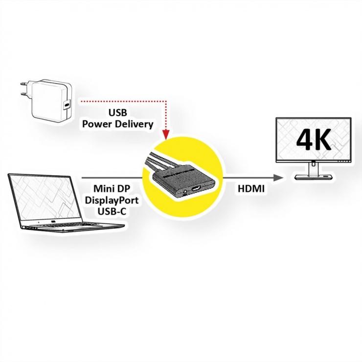 Imagine Adaptor Mini DisplayPort / DisplayPort / USB-C la HDMI T-M activ 0.15m, Roline 12.03.3139