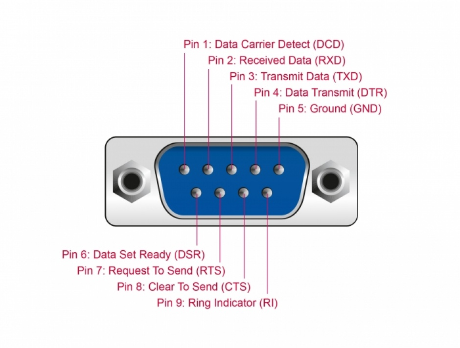 Imagine Adaptor USB 2.0 la 12 porturi Serial RS-232 cu surge protection si extended temperature range, Deloc