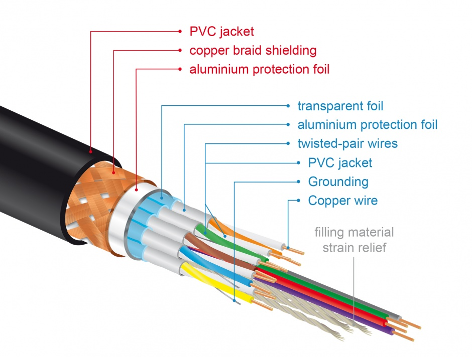 Imagine Cablu HDMI 4K@60Hz Premium T-T 3m Negru, Delock 84965