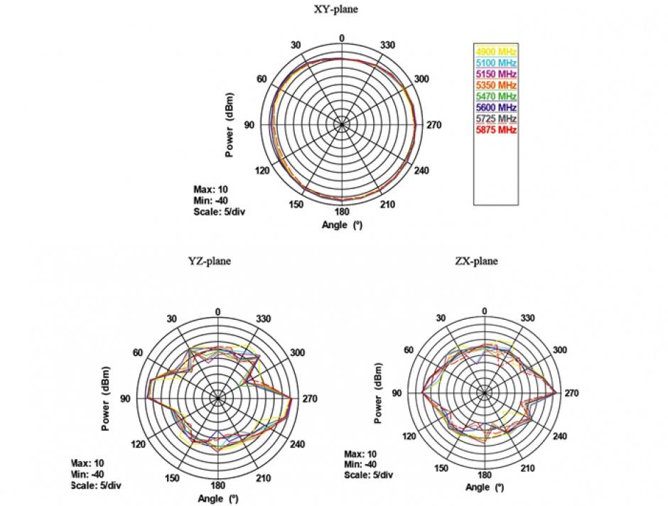 Imagine Antena WLAN 802.11 ac/a/h/b/g/n RP-SMA 5 - 7 dBi omnidirectional, Delock 88899