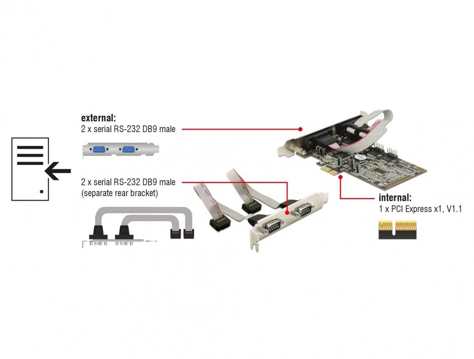 Imagine PCI Express cu 4 x Serial RS232, Delock 89178
