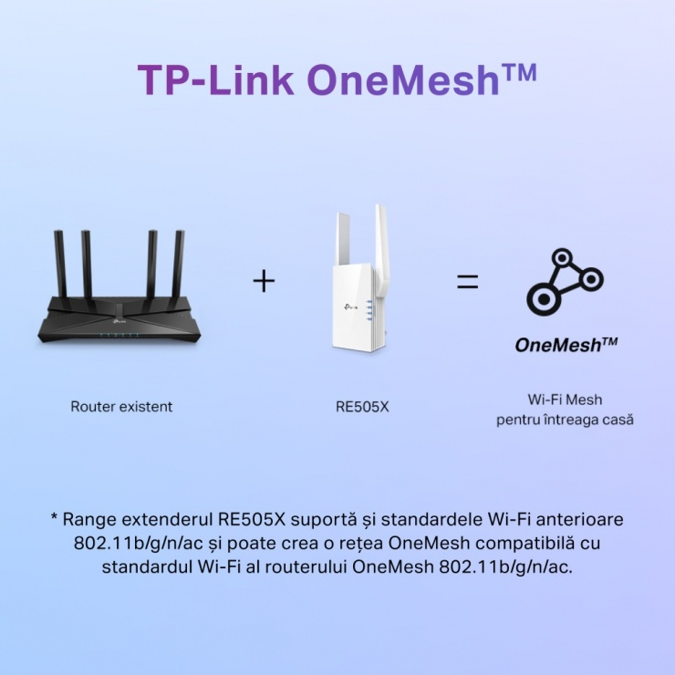 Imagine Range Extender Wi-Fi 6 Dual-Band Gigabit AX1500, TP-LINK RE505X