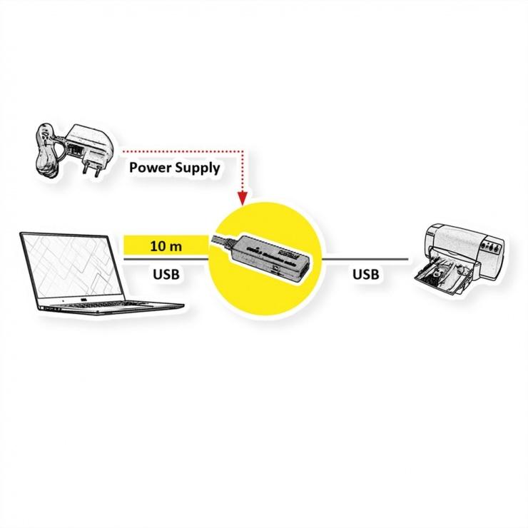 Imagine Cablu prelungitor activ USB 3.2 Gen1 T-M 20m, Roline 12.04.1072