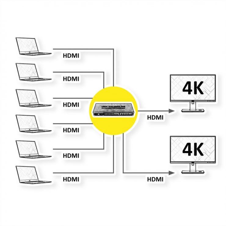 Imagine Video matrix HDMI 4K30Hz 6 x 2, Value 14.99.3579
